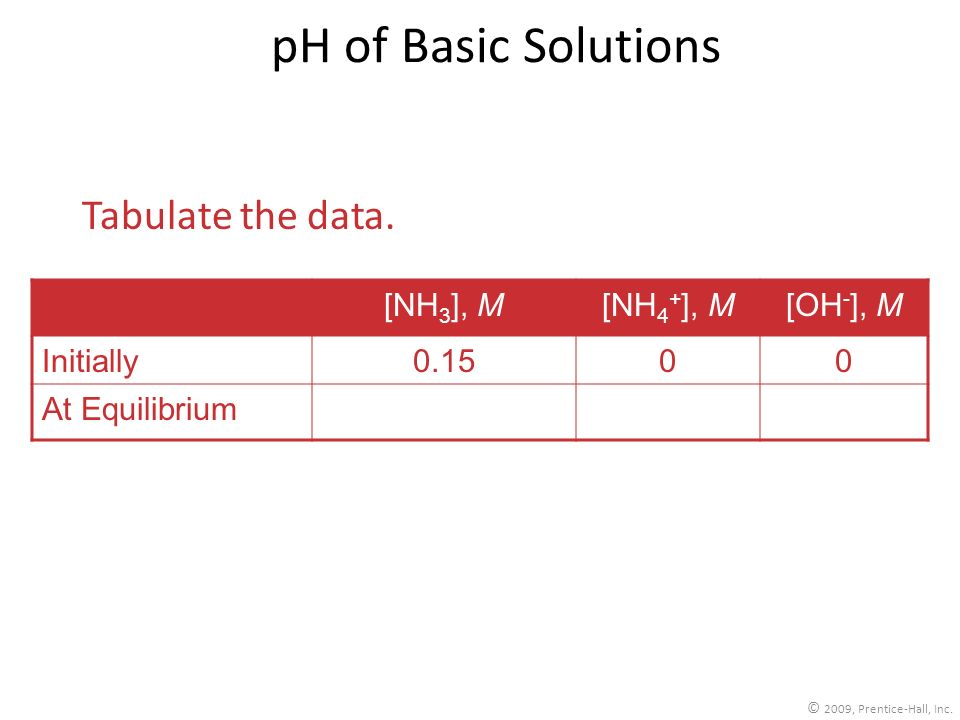 pH of Basic Solutions Tabulate the data. [NH3], M [NH4+], M [OH-], M
